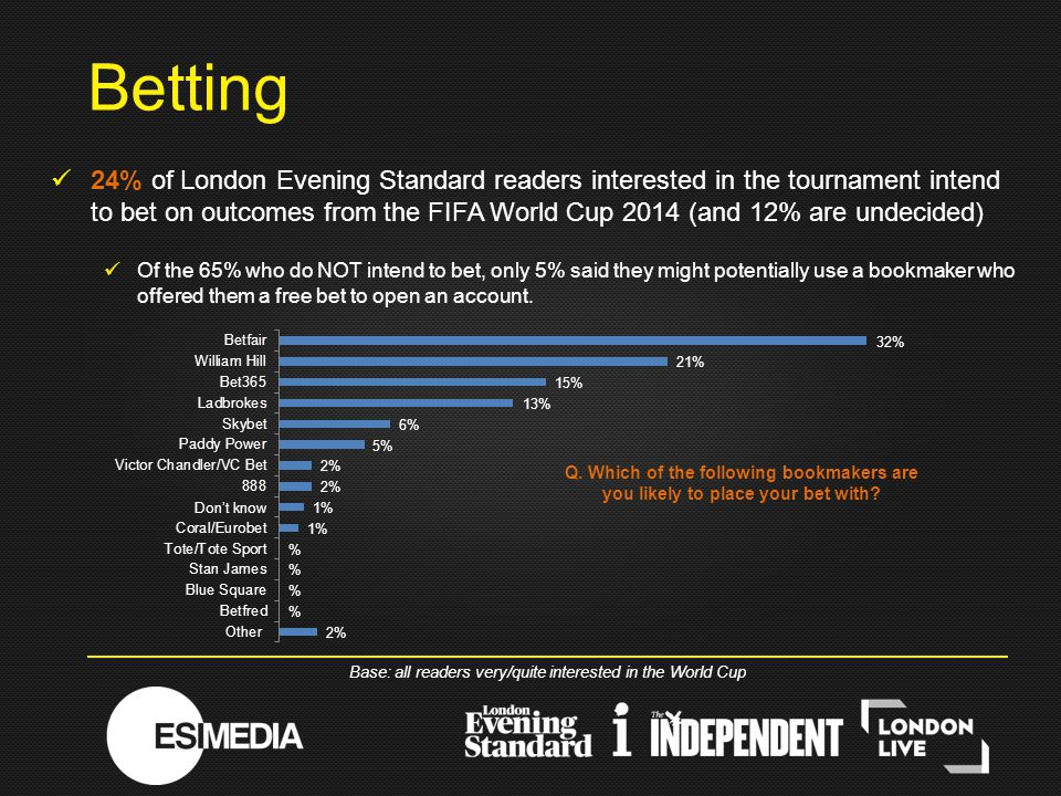 24% of London Evening Standard readers interested in the tournament intend to bet on outcomes from the FIFA World Cup 2014 (and 12% are undecided) Of the 65% who do NOT intend to bet, only 5% said they might potentially use a bookmaker who offered them a free bet to open an account.