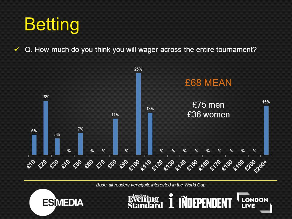 Q. How much do you think you will wager across the entire tournament.
