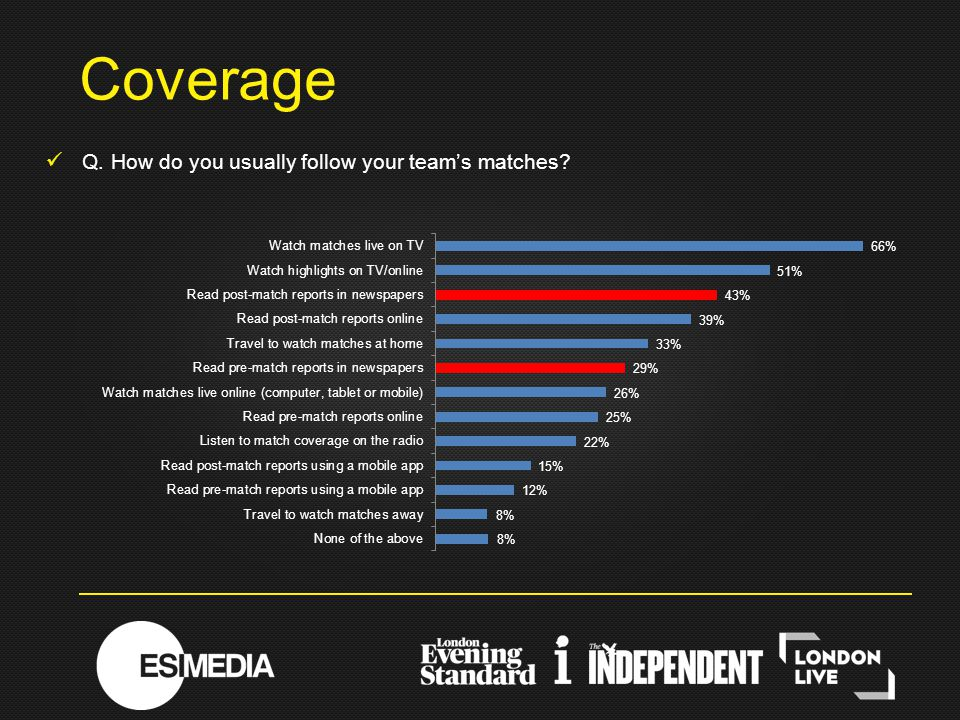 Q. How do you usually follow your team's matches? Coverage