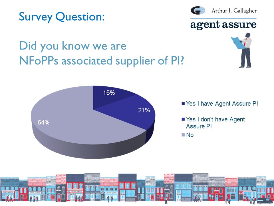 Survey Question: Did you know we are NFoPPs associated supplier of PI?