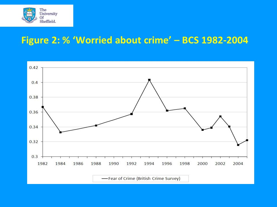 Figure 2: % 'Worried about crime' – BCS 1982-2004