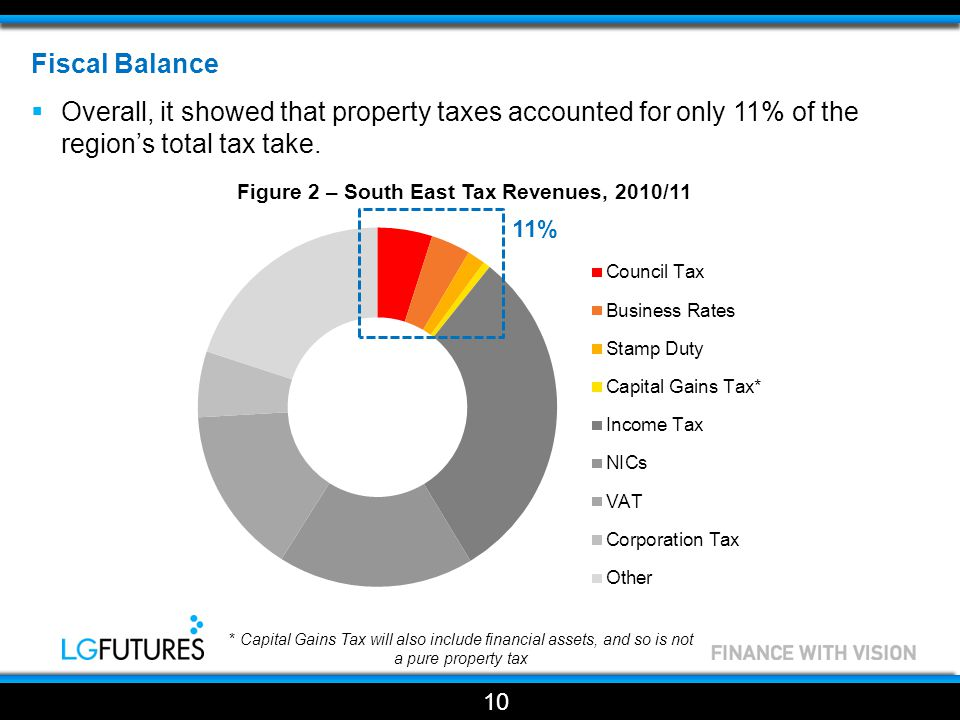 Fiscal Balance  Overall, it showed that property taxes accounted for only 11% of the region's total tax take.