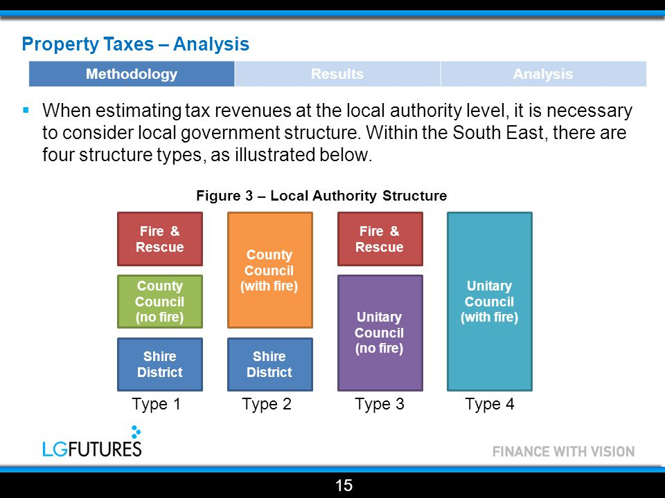 Property Taxes – Analysis  When estimating tax revenues at the local authority level, it is necessary to consider local government structure.