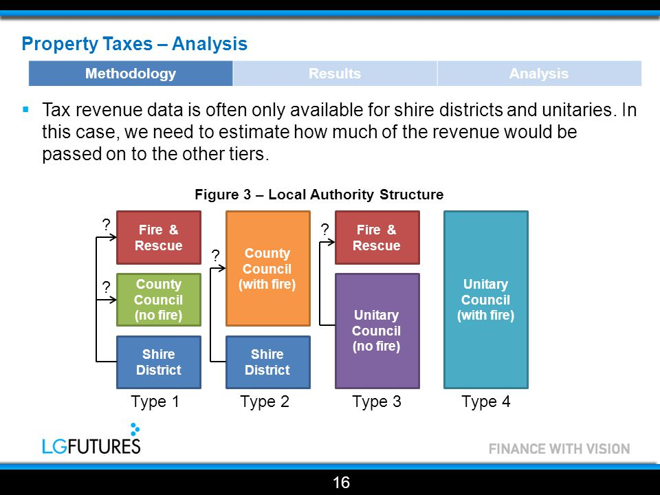 Property Taxes – Analysis  Tax revenue data is often only available for shire districts and unitaries.