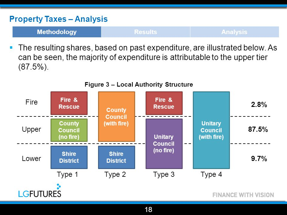 Property Taxes – Analysis  The resulting shares, based on past expenditure, are illustrated below.