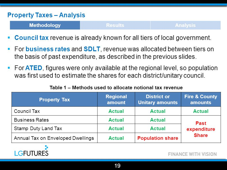Property Taxes – Analysis  Council tax revenue is already known for all tiers of local government.