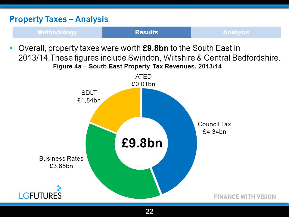 Property Taxes – Analysis  Overall, property taxes were worth £9.8bn to the South East in 2013/14.These figures include Swindon, Wiltshire & Central Bedfordshire.