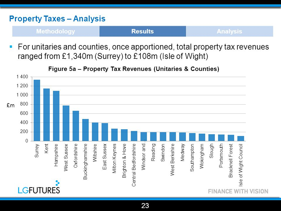 Property Taxes – Analysis  For unitaries and counties, once apportioned, total property tax revenues ranged from £1,340m (Surrey) to £108m (Isle of Wight) 23 MethodologyResultsAnalysis Figure 5a – Property Tax Revenues (Unitaries & Counties)