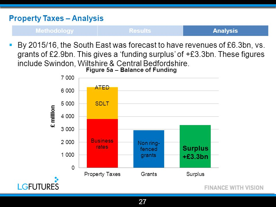 Property Taxes – Analysis  By 2015/16, the South East was forecast to have revenues of £6.3bn, vs.