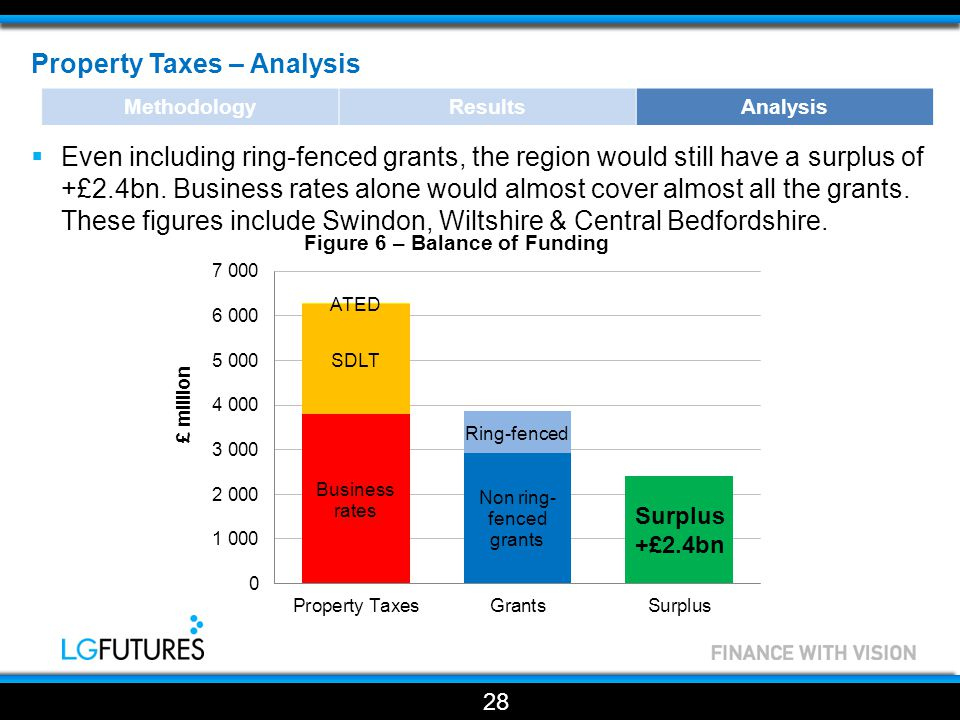 Property Taxes – Analysis  Even including ring-fenced grants, the region would still have a surplus of +£2.4bn.