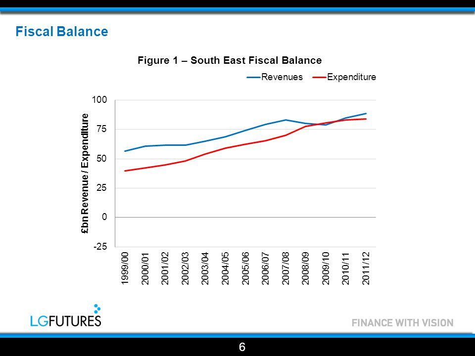 Fiscal Balance 7 Figure 1 – South East Fiscal Balance