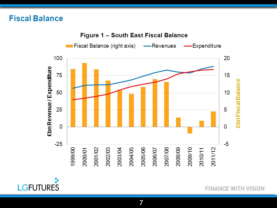 Fiscal Balance  The fiscal balance captures all major sources of tax revenue and public expenditure in the UK.