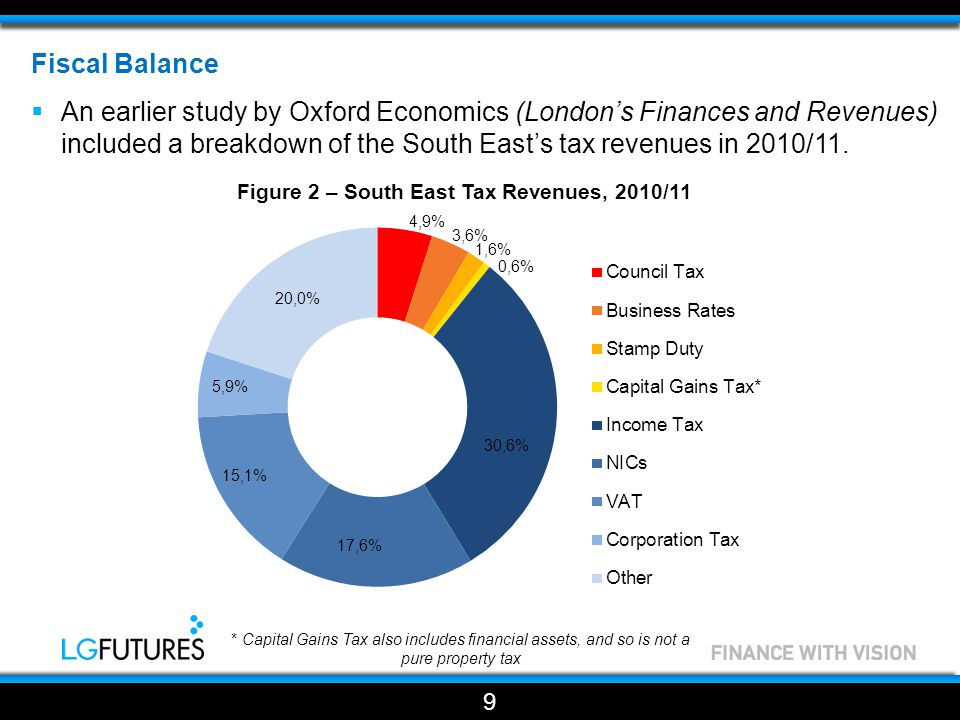 Fiscal Balance  An earlier study by Oxford Economics (London's Finances and Revenues) included a breakdown of the South East's tax revenues in 2010/11.