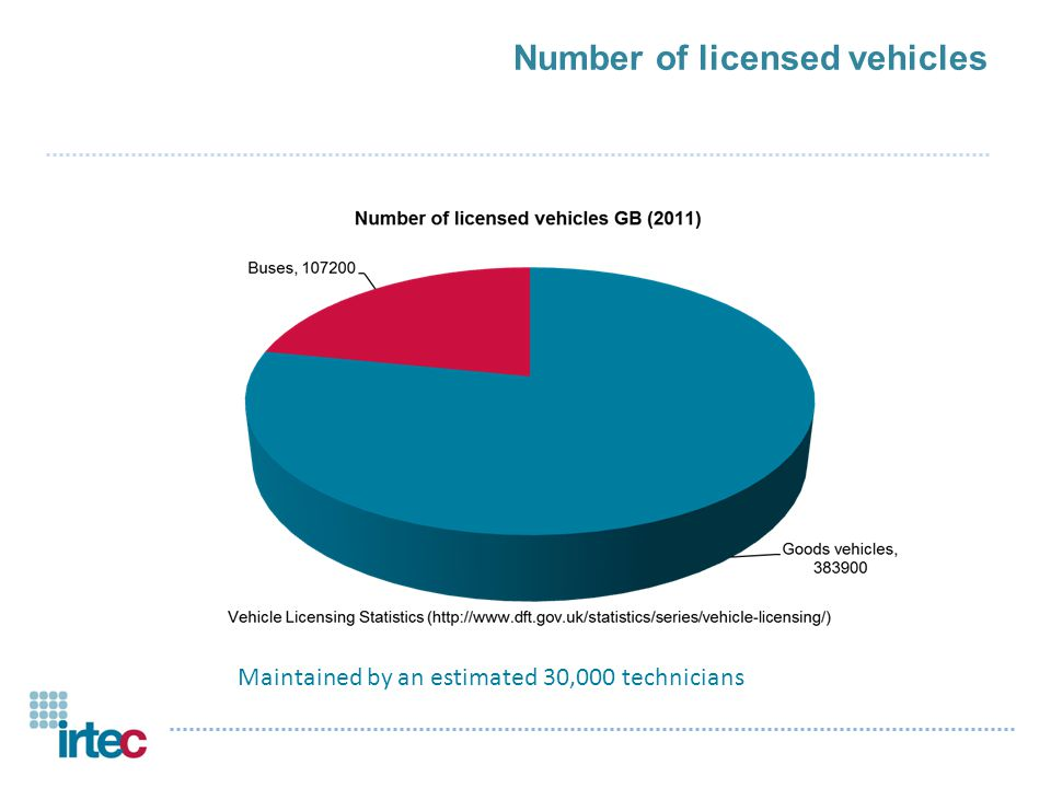 irtec independent accreditation for technicians o Voluntary assessment o Assesses the competence of technicians in the commercial vehicle, trailer, passenger carrying vehicle industries Large Commercial Vehicles (over 7.5 tonnes) Bus and Coach Trailer o Indicates current acceptable standards of technician's competence o Licence is valid for 5 years, to ensure current competence