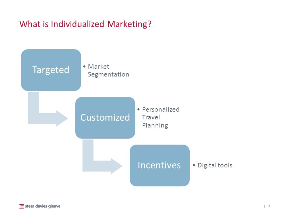 | 3 What is Individualized Marketing? Targeted Market Segmentation Customized Personalized Travel Planning Incentives Digital tools