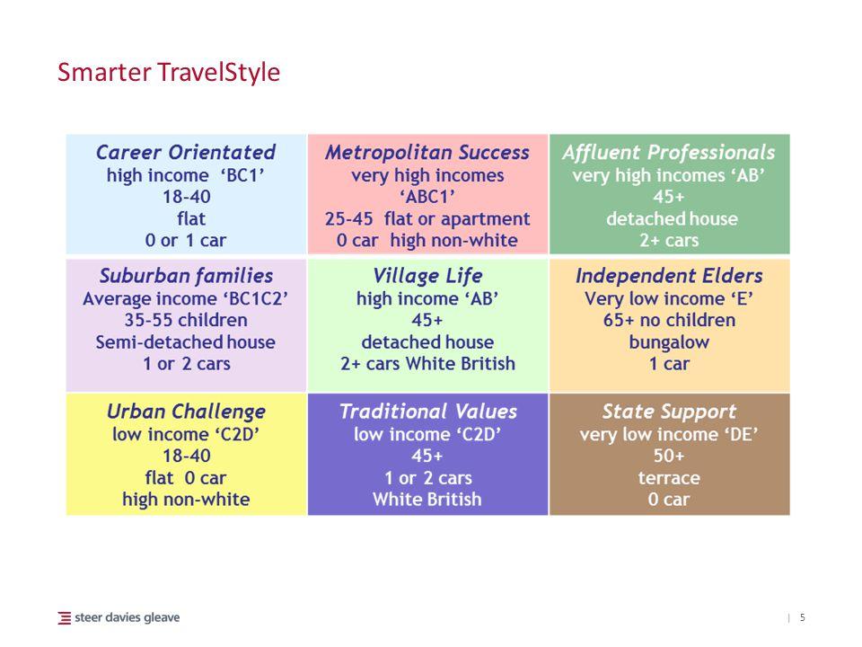 | Smarter TravelStyle 5