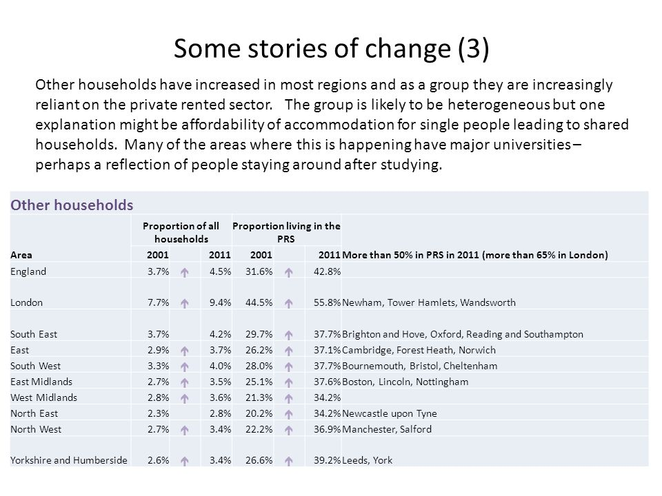 Some stories of change (3) Other households have increased in most regions and as a group they are increasingly reliant on the private rented sector.