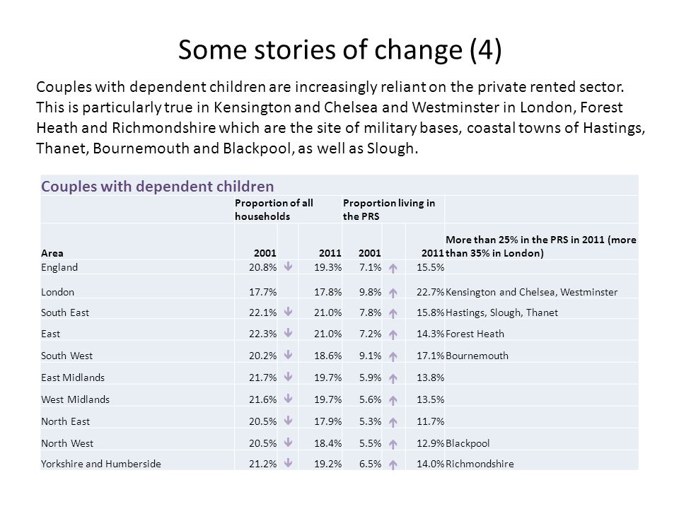Some stories of change (4) Couples with dependent children are increasingly reliant on the private rented sector.
