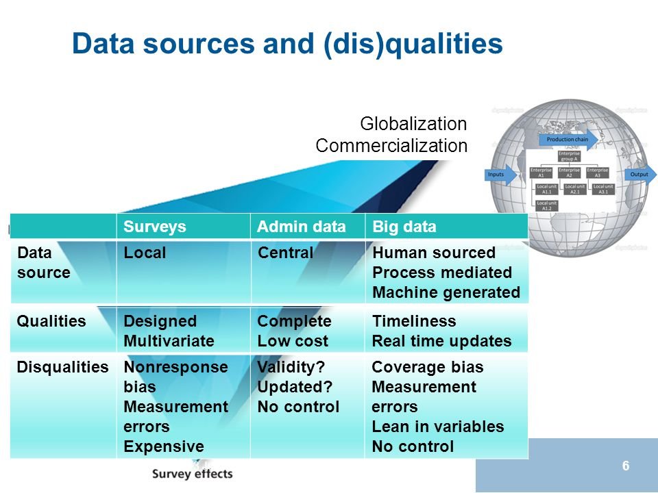 Data sources and (dis)qualities Q2014, 3 June 2014, Vienna, Autria 6 SurveysAdmin dataBig data Data source LocalCentralHuman sourced Process mediated Machine generated QualitiesDesigned Multivariate Complete Low cost Timeliness Real time updates DisqualitiesNonresponse bias Measurement errors Expensive Validity.