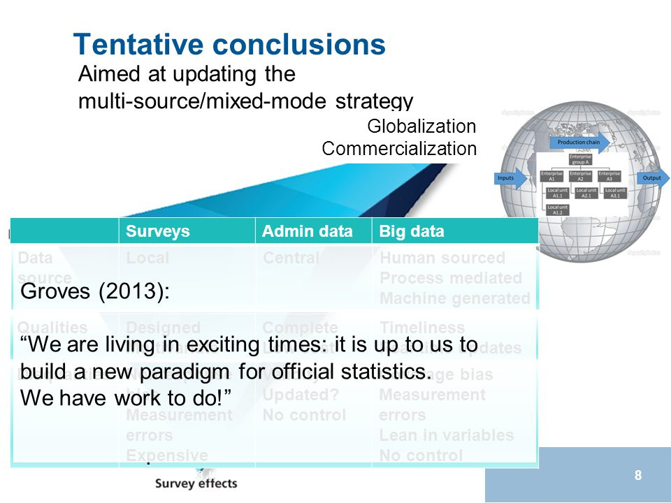 Tentative conclusions Q2014, 3 June 2014, Vienna, Autria 8 SurveysAdmin dataBig data Data source LocalCentralHuman sourced Process mediated Machine generated QualitiesDesigned Multivariate Complete Low cost Timeliness Real time updates DisqualitiesNonresponse bias Measurement errors Expensive Validity.
