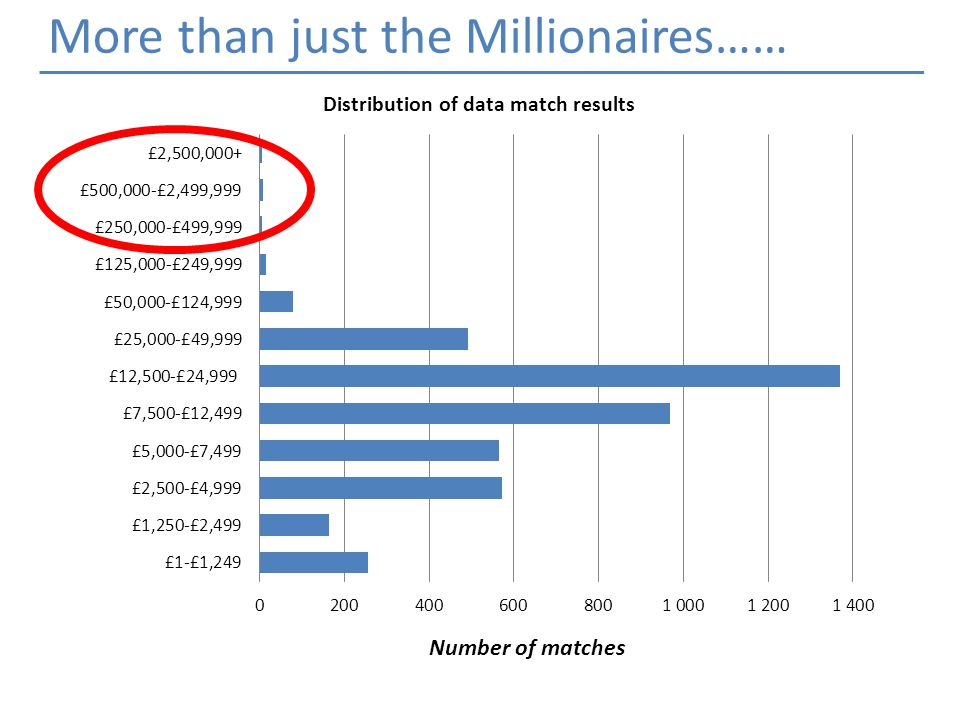 Number of matches More than just the Millionaires……