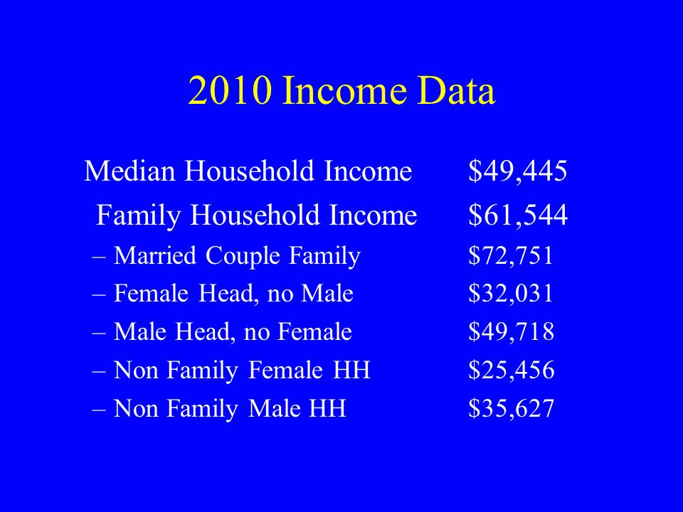2010 Income Data Median Household Income$49,445 Family Household Income$61,544 –Married Couple Family$72,751 –Female Head, no Male$32,031 –Male Head,