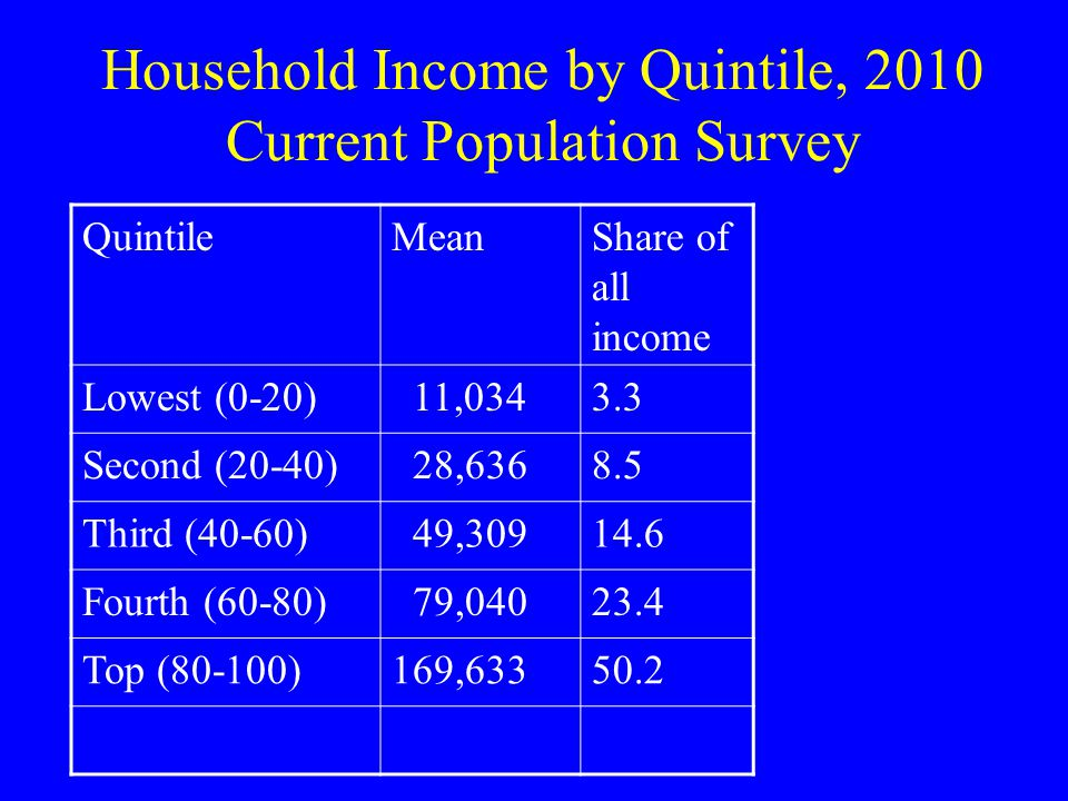 QuintileMeanShare of all income Lowest (0-20) 11,0343.3 Second (20-40) 28,6368.5 Third (40-60) 49,30914.6 Fourth (60-80) 79,04023.4 Top (80-100)169,63