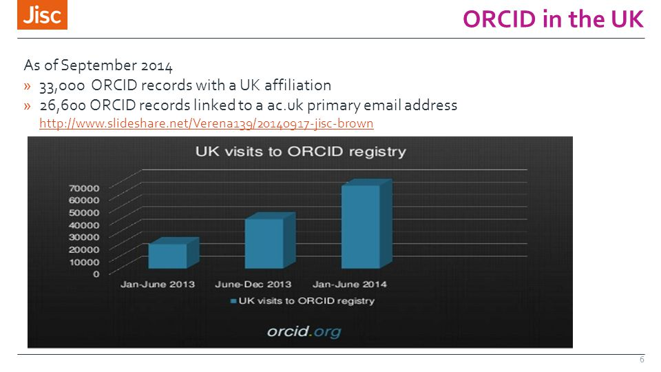 ORCID in the UK 6 As of September 2014 »33,ooo ORCID records with a UK affiliation »26,600 ORCID records linked to a ac.uk primary email address http://www.slideshare.net/Verena139/20140917-jisc-brown http://www.slideshare.net/Verena139/20140917-jisc-brown