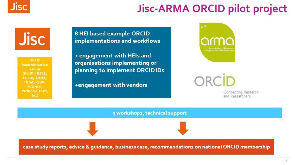 Jisc-ARMA ORCID pilot project 7 8 HEI based example ORCID implementations and workflows + engagement with HEIs and organisations implementing or planning to implement ORCID iDs +engagement with vendors ORCID implementation Group (RCUK, HEFCE, UCISA, ARMA, HESA, RLUK, SCONUL, Wellcome Trust, Jisc) 3 workshops, technical support case study reports, advice & guidance, business case, recommendations on national ORCID membership
