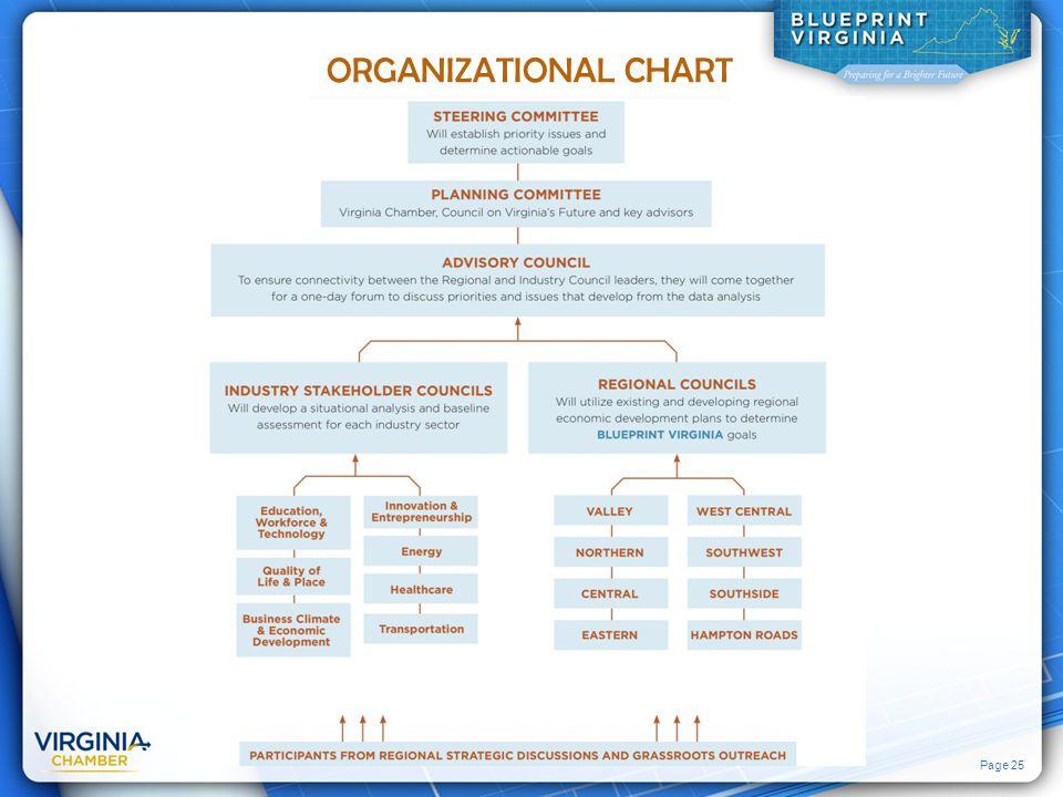 Page 25 ORGANIZATIONAL CHART