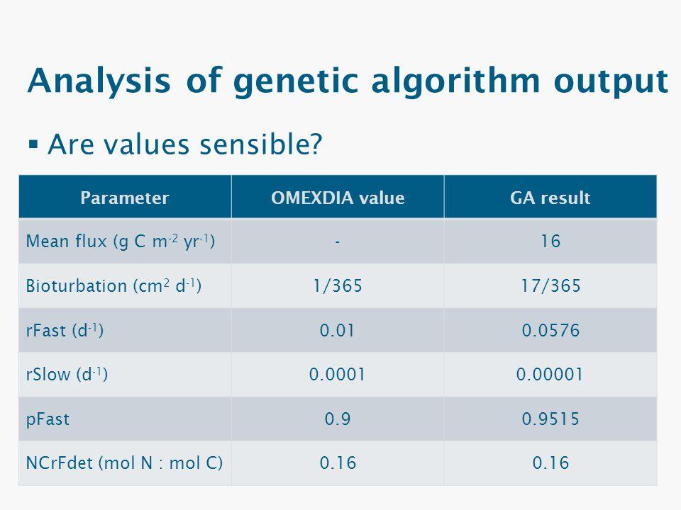 Analysis of genetic algorithm output  Are values sensible? ParameterOMEXDIA valueGA result Mean flux (g C m -2 yr -1 )-16 Bioturbation (cm 2 d -1 )1/