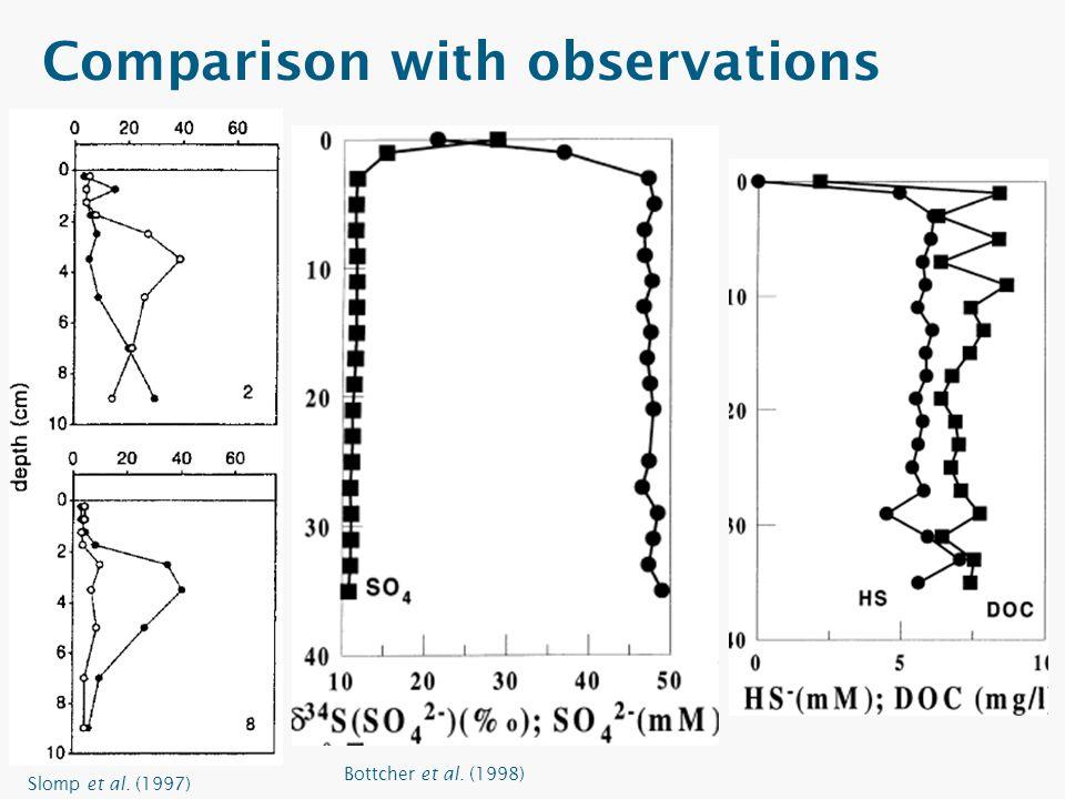 Beck et al. (2008) Bottcher et al. (1998) Slomp et al. (1997)