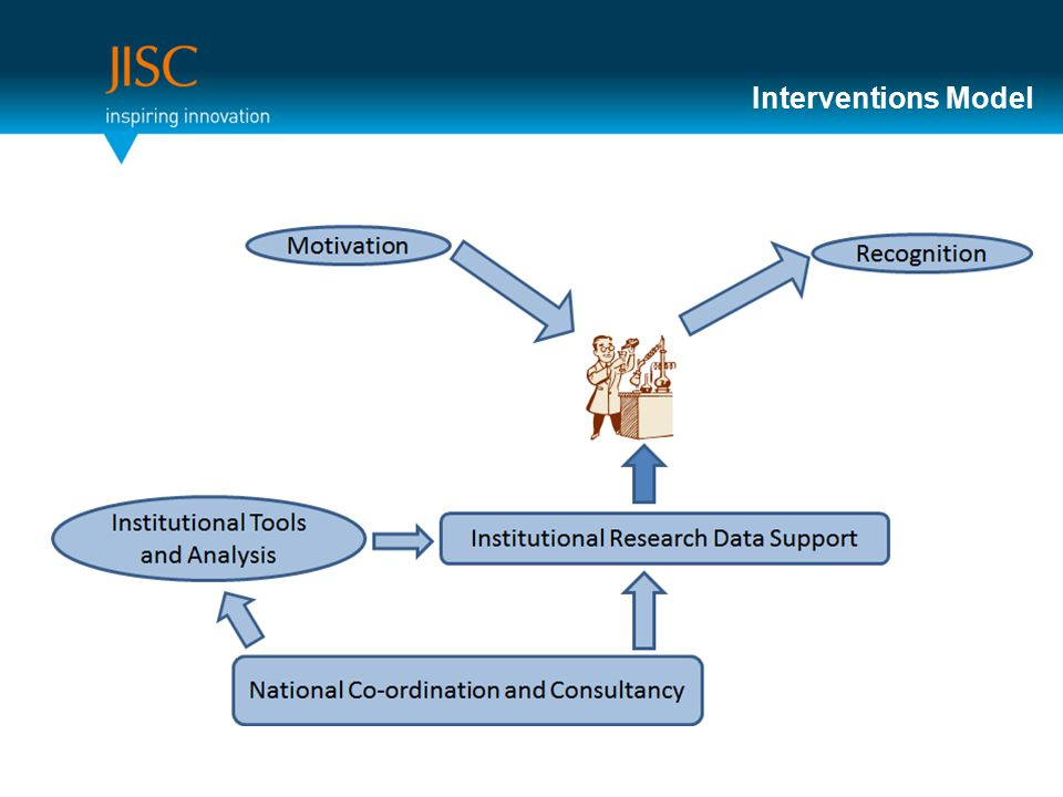Interventions Model