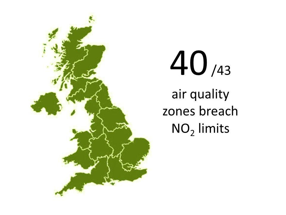 40 /43 air quality zones breach NO 2 limits