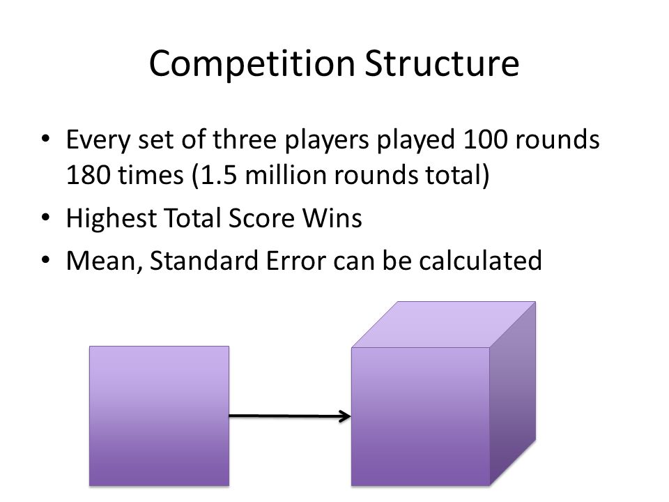 Competition Structure Every set of three players played 100 rounds 180 times (1.5 million rounds total) Highest Total Score Wins Mean, Standard Error can be calculated