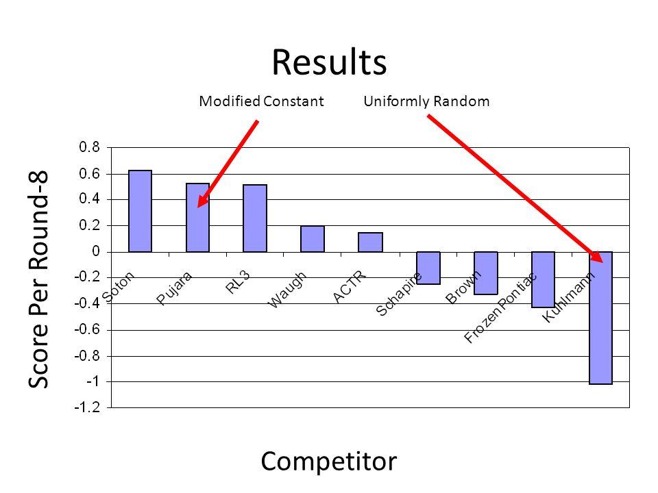 Results Competitor Score Per Round-8 Modified ConstantUniformly Random