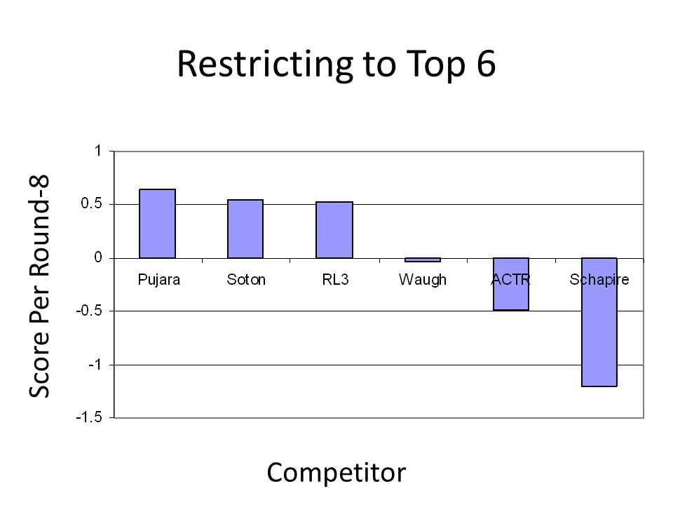 Restricting to Top 6 Competitor Score Per Round-8