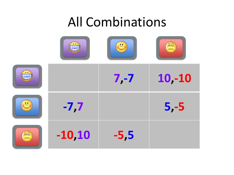 All Combinations 7,-710,-10 -7,75,-5 -10,10-5,5