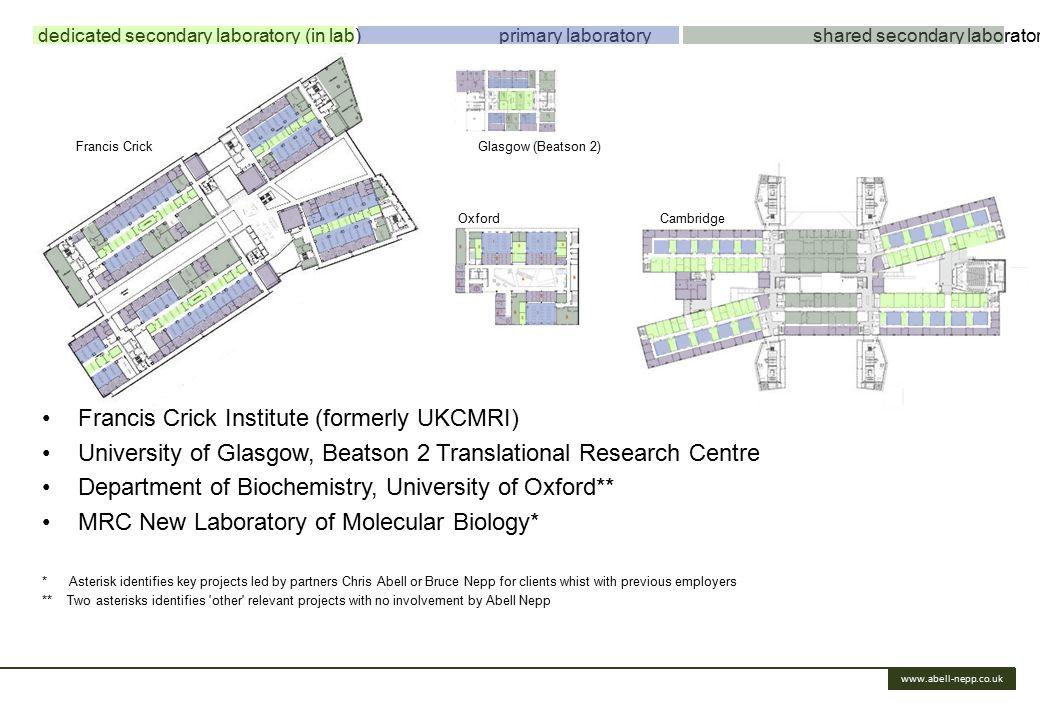 www.abell-nepp.co.uk Francis Crick Institute (formerly UKCMRI) University of Glasgow, Beatson 2 Translational Research Centre Department of Biochemistry, University of Oxford** MRC New Laboratory of Molecular Biology* * Asterisk identifies key projects led by partners Chris Abell or Bruce Nepp for clients whist with previous employers ** Two asterisks identifies other relevant projects with no involvement by Abell Nepp Goods Francis Crick Glasgow (Beatson 2) Oxford Cambridge dedicated secondary laboratory (in lab) primary laboratory shared secondary laboratory (tech hubs)
