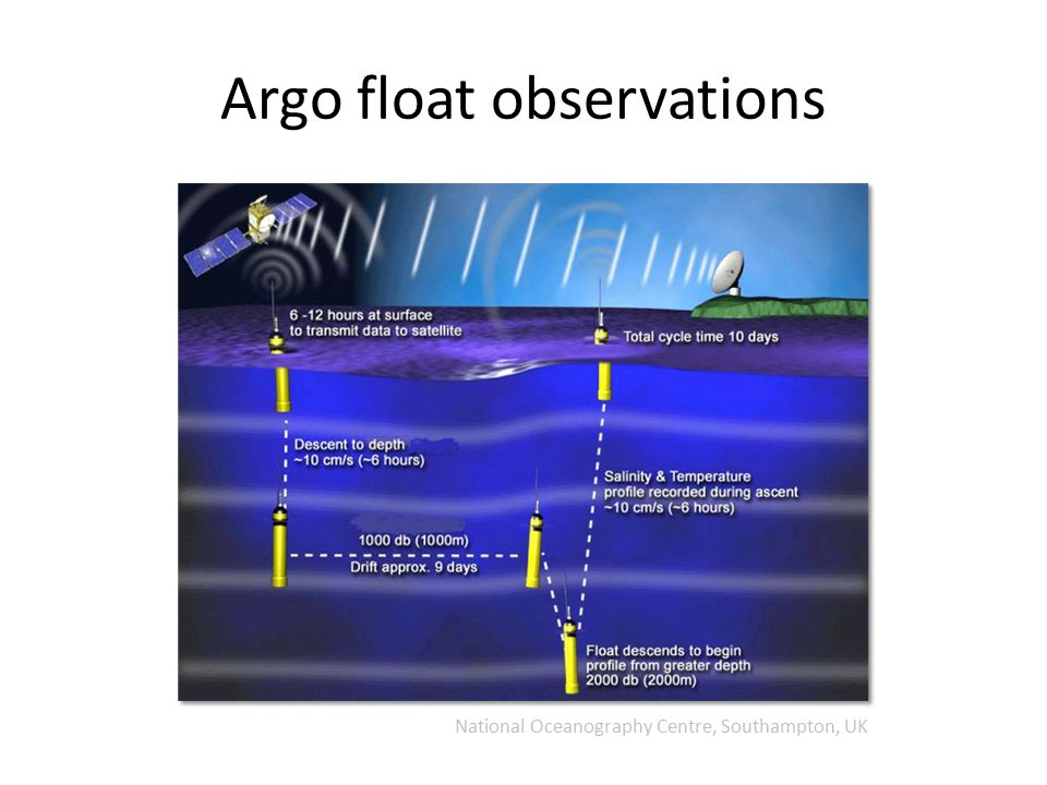 Argo float observations National Oceanography Centre, Southampton, UK