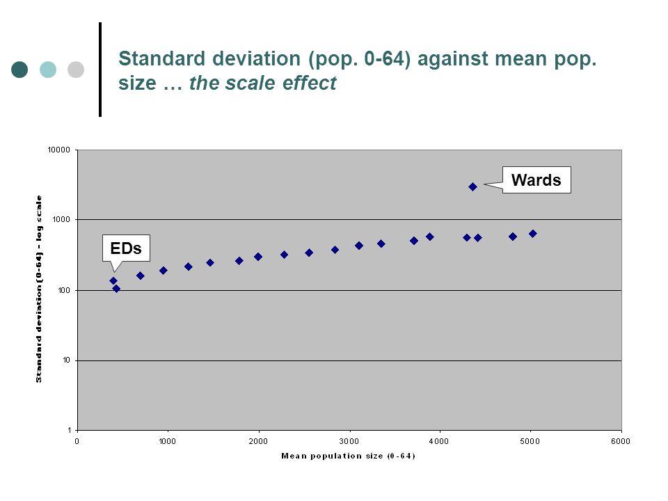 Standard deviation (pop. 0-64) against mean pop. size … the scale effect EDs Wards