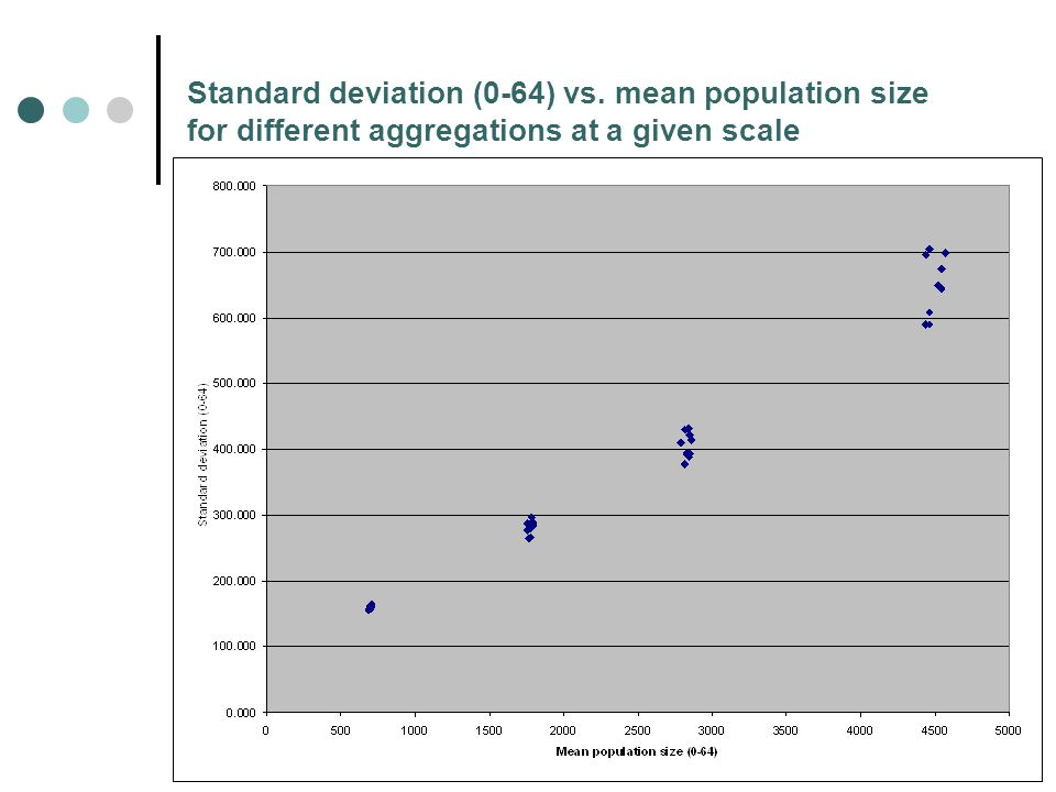Standard deviation (0-64) vs. mean population size for different aggregations at a given scale