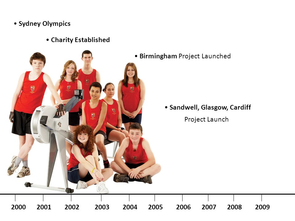 Birmingham Project Launched Charity Established Sydney Olympics Sandwell, Glasgow, Cardiff 2000200120042003200220052006200720082009 Project Launch