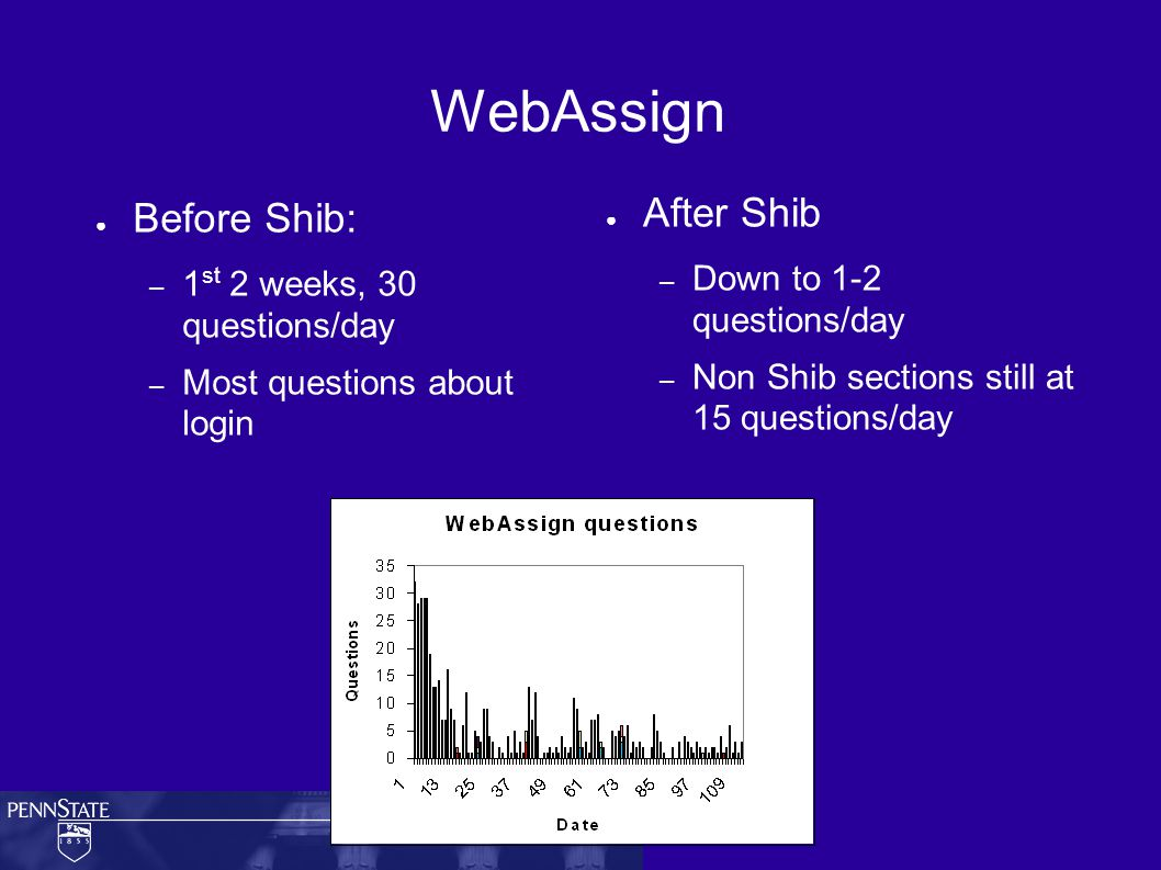WebAssign ● Before Shib: – 1 st 2 weeks, 30 questions/day – Most questions about login ● After Shib – Down to 1-2 questions/day – Non Shib sections still at 15 questions/day