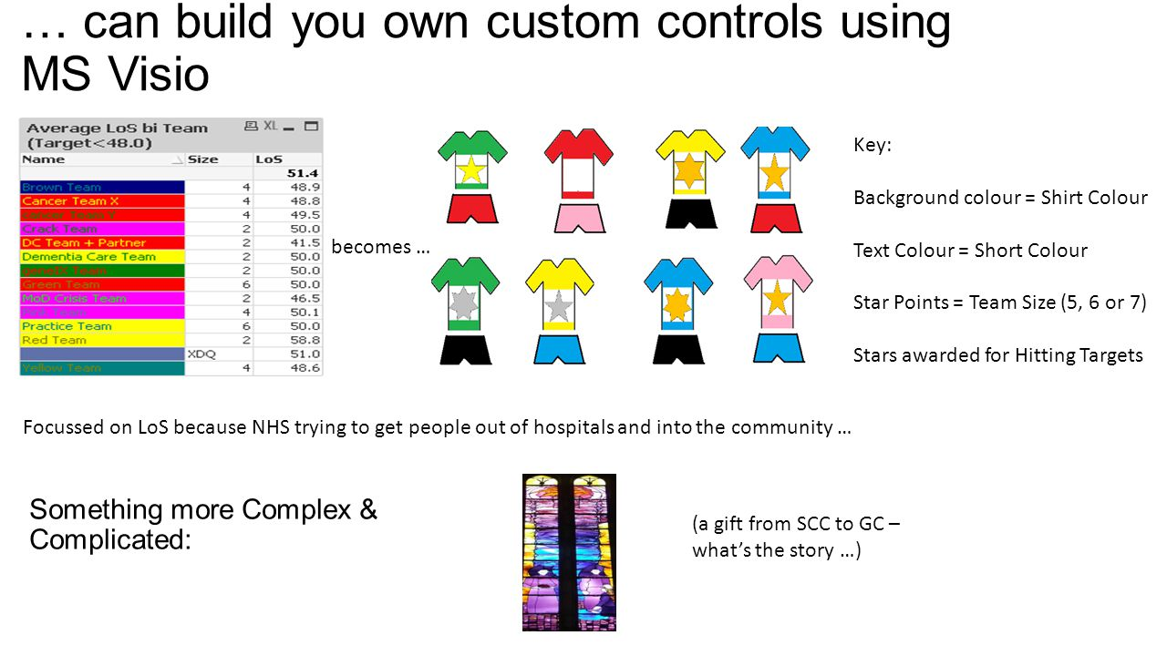 … can build you own custom controls using MS Visio Focussed on LoS because NHS trying to get people out of hospitals and into the community … becomes … Key: Background colour = Shirt Colour Text Colour = Short Colour Star Points = Team Size (5, 6 or 7) Stars awarded for Hitting Targets Something more Complex & Complicated: (a gift from SCC to GC – what's the story …)