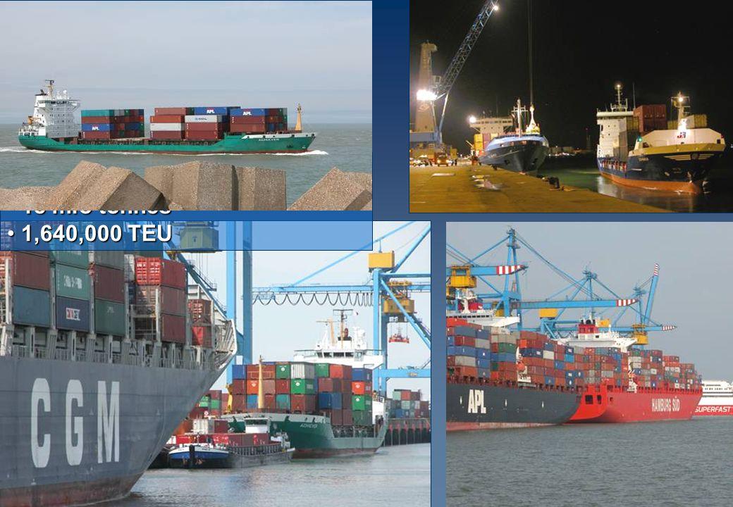 CONTAINERS 18 mio tonnes 18 mio tonnes 1,640,000 TEU 1,640,000 TEU