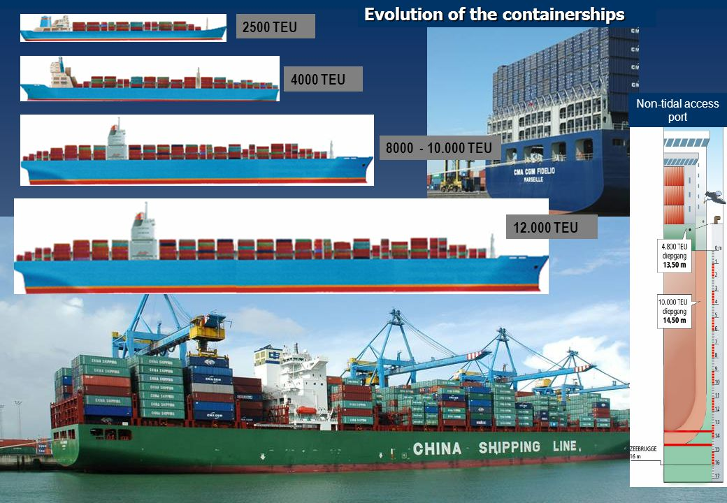 2500 TEU 4000 TEU 8000 - 10.000 TEU Evolution of the containerships 12.000 TEU Non-tidal access port