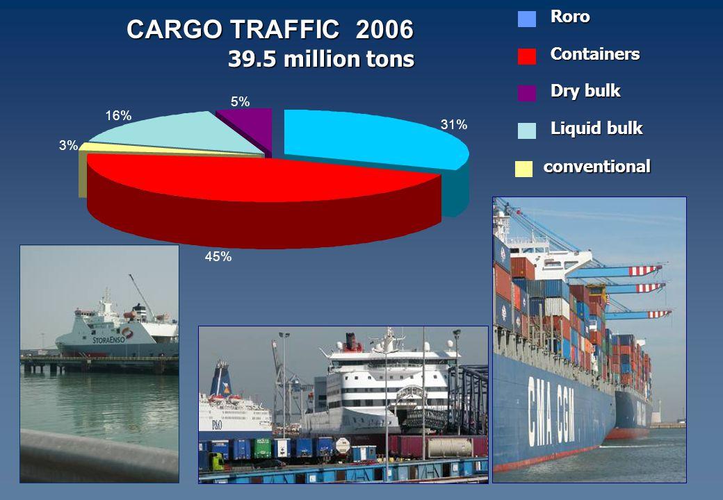 CARGO TRAFFIC 2006 39.5 million tons Roro Containers Dry bulk Liquid bulk conventional 31% 45% 3% 16% 5%