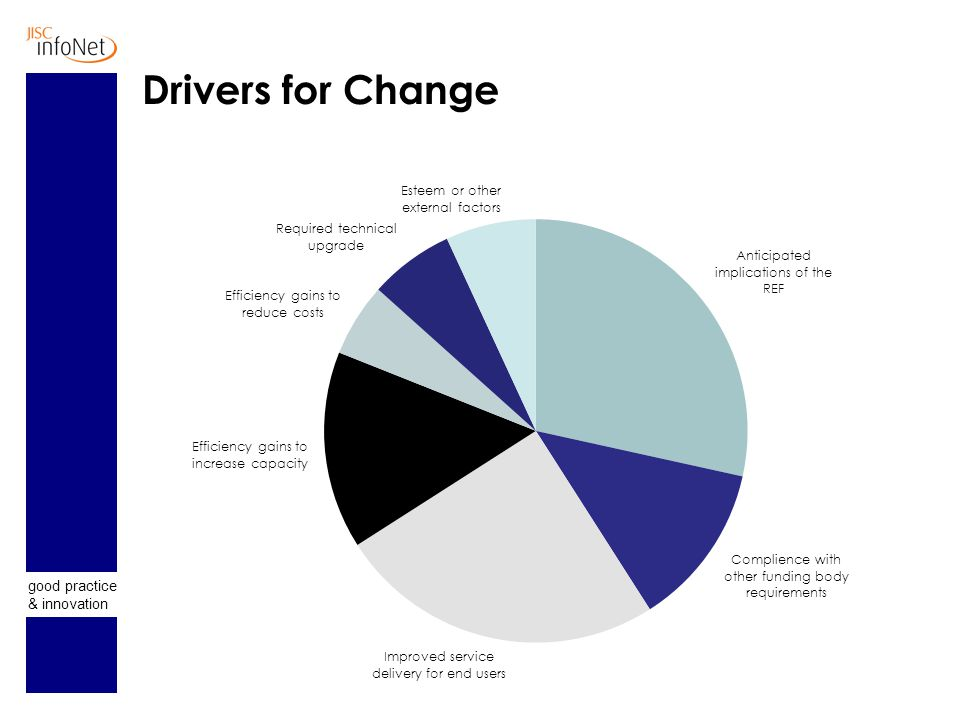 good practice & innovation Drivers for Change