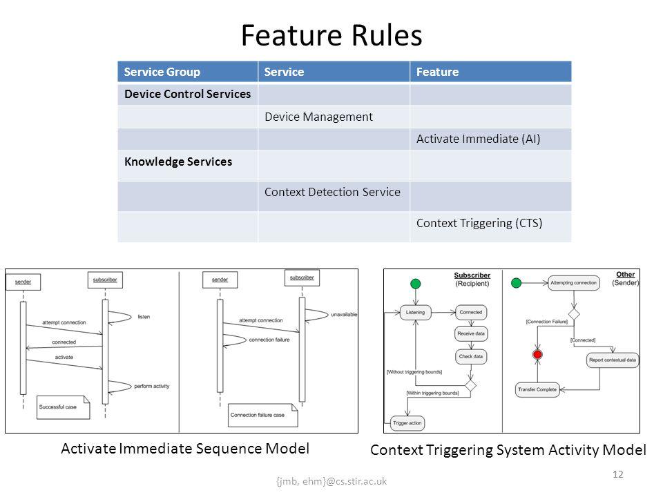 {jmb, ehm}@cs.stir.ac.uk 12 Feature Rules Service GroupServiceFeature Device Control Services Device Management Activate Immediate (AI) Knowledge Serv